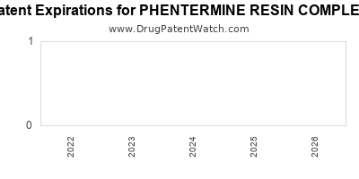 drug patent expirations by year for PHENTERMINE RESIN COMPLEX