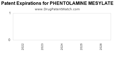 drug patent expirations by year for PHENTOLAMINE MESYLATE