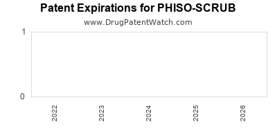 drug patent expirations by year for PHISO-SCRUB