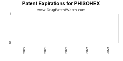 Drug patent expirations by year for PHISOHEX