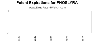 Drug patent expirations by year for PHOSLYRA