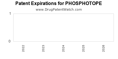 Drug patent expirations by year for PHOSPHOTOPE