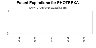 Drug patent expirations by year for PHOTREXA