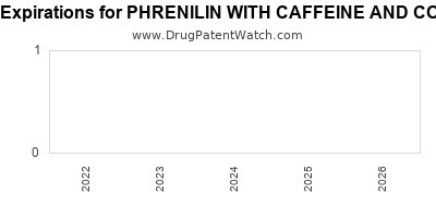 Drug patent expirations by year for PHRENILIN WITH CAFFEINE AND CODEINE