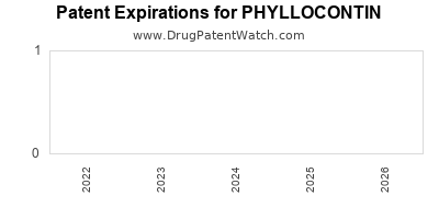 Drug patent expirations by year for PHYLLOCONTIN