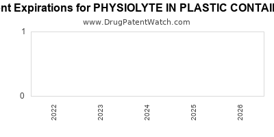 Drug patent expirations by year for PHYSIOLYTE IN PLASTIC CONTAINER