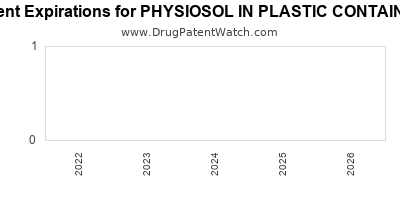 drug patent expirations by year for PHYSIOSOL IN PLASTIC CONTAINER