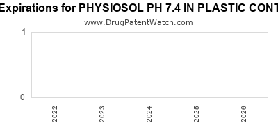 drug patent expirations by year for PHYSIOSOL PH 7.4 IN PLASTIC CONTAINER