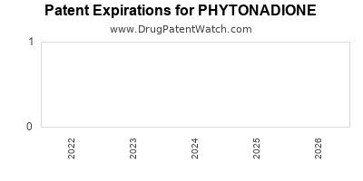 drug patent expirations by year for PHYTONADIONE