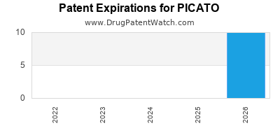 Drug patent expirations by year for PICATO