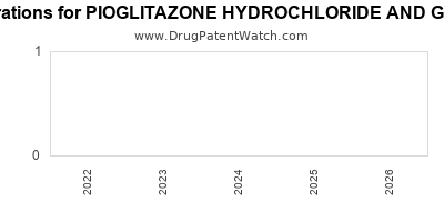 drug patent expirations by year for PIOGLITAZONE HYDROCHLORIDE AND GLIMEPIRIDE