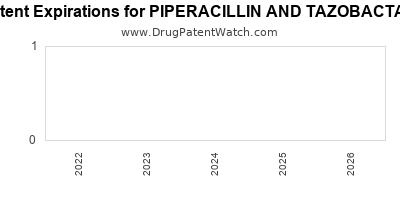 Drug patent expirations by year for PIPERACILLIN AND TAZOBACTAM