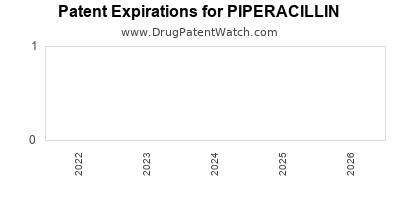 Drug patent expirations by year for PIPERACILLIN
