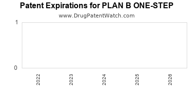 drug patent expirations by year for PLAN B ONE-STEP