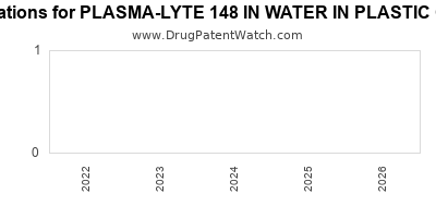 Drug patent expirations by year for PLASMA-LYTE 148 IN WATER IN PLASTIC CONTAINER