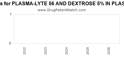 Drug patent expirations by year for PLASMA-LYTE 56 AND DEXTROSE 5% IN PLASTIC CONTAINER