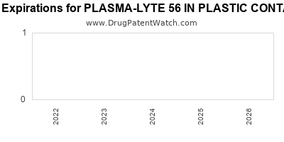 drug patent expirations by year for PLASMA-LYTE 56 IN PLASTIC CONTAINER