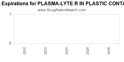 Drug patent expirations by year for PLASMA-LYTE R IN PLASTIC CONTAINER