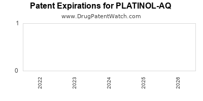 drug patent expirations by year for PLATINOL-AQ