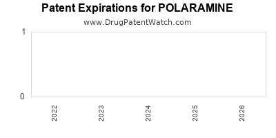 drug patent expirations by year for POLARAMINE