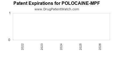 drug patent expirations by year for POLOCAINE-MPF