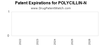 Drug patent expirations by year for POLYCILLIN-N