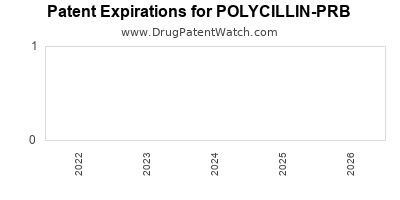 drug patent expirations by year for POLYCILLIN-PRB