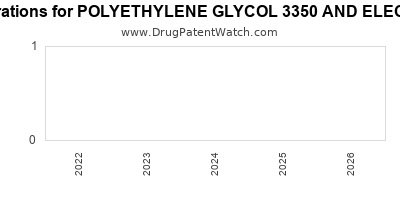Drug patent expirations by year for POLYETHYLENE GLYCOL 3350 AND ELECTROLYTES