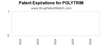 Drug patent expirations by year for POLYTRIM