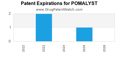 Drug patent expirations by year for POMALYST