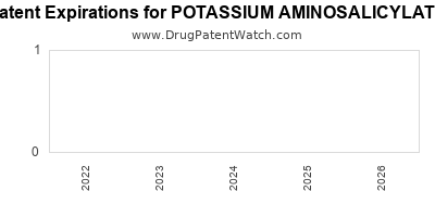 drug patent expirations by year for POTASSIUM AMINOSALICYLATE