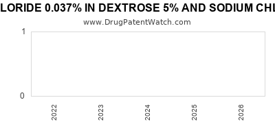 drug patent expirations by year for POTASSIUM CHLORIDE 0.037% IN DEXTROSE 5% AND SODIUM CHLORIDE 0.2% IN PLASTIC CONTAINER