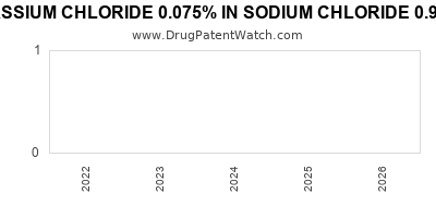 Drug patent expirations by year for POTASSIUM CHLORIDE 0.075% IN SODIUM CHLORIDE 0.9% IN PLASTIC CONTAINER