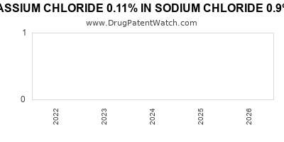 Drug patent expirations by year for POTASSIUM CHLORIDE 0.11% IN SODIUM CHLORIDE 0.9% IN PLASTIC CONTAINER