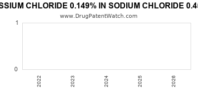 drug patent expirations by year for POTASSIUM CHLORIDE 0.149% IN SODIUM CHLORIDE 0.45% IN PLASTIC CONTAINER