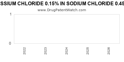 drug patent expirations by year for POTASSIUM CHLORIDE 0.15% IN SODIUM CHLORIDE 0.45% IN PLASTIC CONTAINER