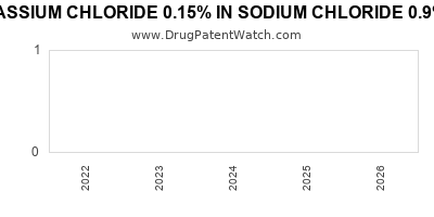 Drug patent expirations by year for POTASSIUM CHLORIDE 0.15% IN SODIUM CHLORIDE 0.9% IN PLASTIC CONTAINER