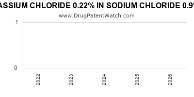 drug patent expirations by year for POTASSIUM CHLORIDE 0.22% IN SODIUM CHLORIDE 0.9% IN PLASTIC CONTAINER