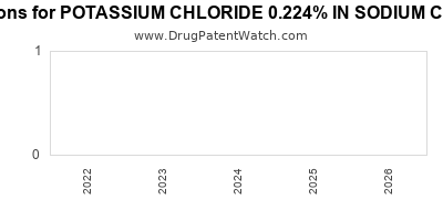 drug patent expirations by year for POTASSIUM CHLORIDE 0.224% IN SODIUM CHLORIDE 0.9%