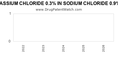 Drug patent expirations by year for POTASSIUM CHLORIDE 0.3% IN SODIUM CHLORIDE 0.9% IN PLASTIC CONTAINER