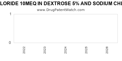 Drug patent expirations by year for POTASSIUM CHLORIDE 10MEQ IN DEXTROSE 5% AND SODIUM CHLORIDE 0.9% IN PLASTIC CONTAINER