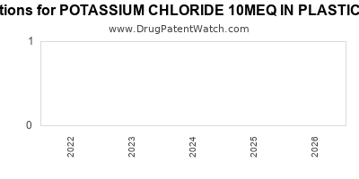 Drug patent expirations by year for POTASSIUM CHLORIDE 10MEQ IN PLASTIC CONTAINER