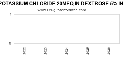 drug patent expirations by year for POTASSIUM CHLORIDE 20MEQ IN DEXTROSE 5% IN PLASTIC CONTAINER
