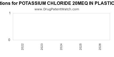 drug patent expirations by year for POTASSIUM CHLORIDE 20MEQ IN PLASTIC CONTAINER
