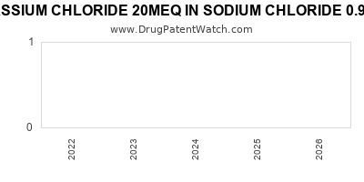 Drug patent expirations by year for POTASSIUM CHLORIDE 20MEQ IN SODIUM CHLORIDE 0.9% IN PLASTIC CONTAINER