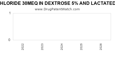 Drug patent expirations by year for POTASSIUM CHLORIDE 30MEQ IN DEXTROSE 5% AND LACTATED RINGER'S IN PLASTIC CONTAINER