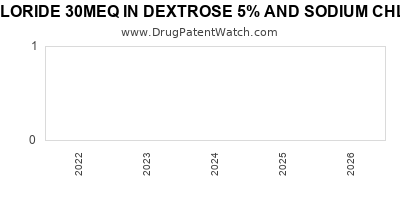 Drug patent expirations by year for POTASSIUM CHLORIDE 30MEQ IN DEXTROSE 5% AND SODIUM CHLORIDE 0.9% IN PLASTIC CONTAINER