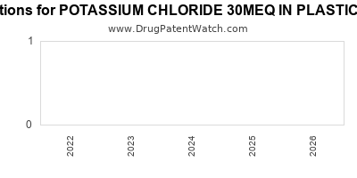 drug patent expirations by year for POTASSIUM CHLORIDE 30MEQ IN PLASTIC CONTAINER