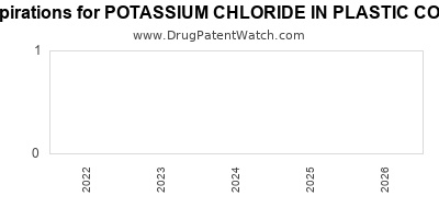 Drug patent expirations by year for POTASSIUM CHLORIDE IN PLASTIC CONTAINER