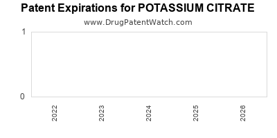 drug patent expirations by year for POTASSIUM CITRATE